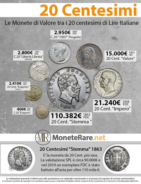 20 cents lira coin